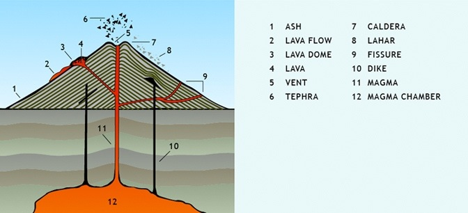 Volcano Anatomy It S Hot Beta Nerd